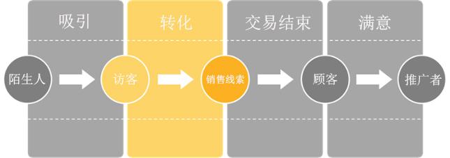 自有媒体营销初级指南:如何挖掘销售线索,增加潜在客户数