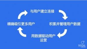 数据分析|如何通过用数据分析提升用户价值(2)
