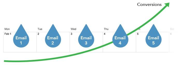 营销自动化 | 6大方法助你成功开展水滴营销(1)