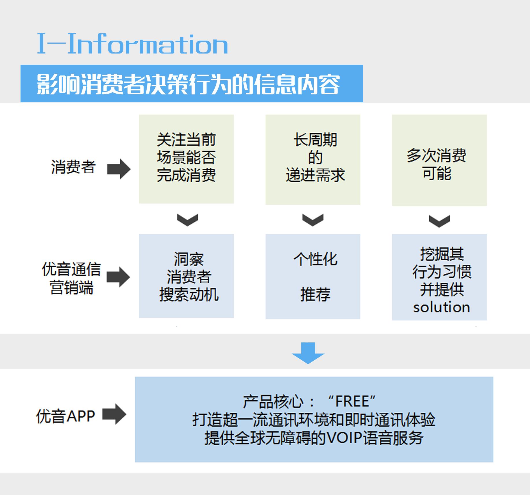 百度李丛杉:新营销趋势下的营销理论与实践_06