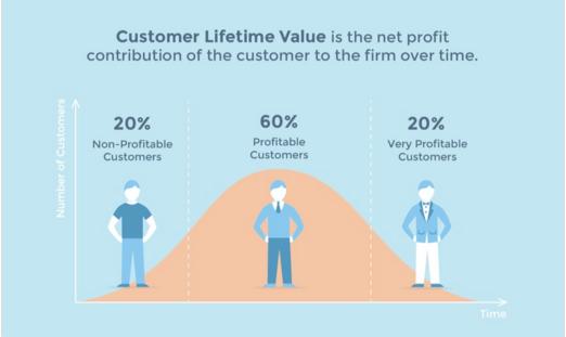 营销分析 | 如何重塑客户体验,提高客户终生价值(上)